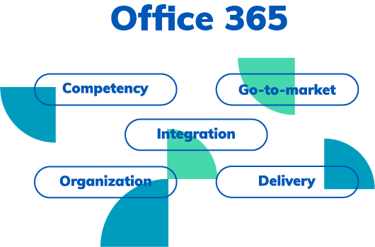 office365-sharemundo